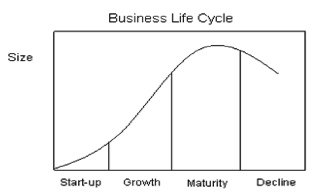 life cycle of a company There are multiple ways that one can think about a business  i introduced you to  the corporate life cycle model that appears here in my last.