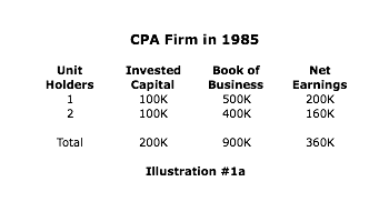 CPA firm in 1985 successfully transitions to True Corporate Model™