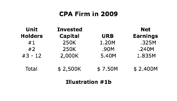 CPA firm in 2009 successfully transitions to True Corporate Model™