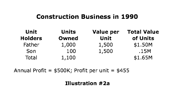 Construction business in 1990 successfully transitions to True Corporate Model™