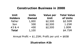 Construction business in 2000 successfully converts to True Corporate Model™