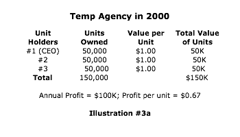Temp agency in 2000 successfully transitions to True Corporate Model™
